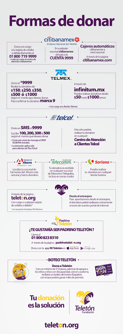 Teletón ¿Cómo donar dinero en CitiBanamex?