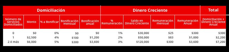 remuneracion santander plus1
